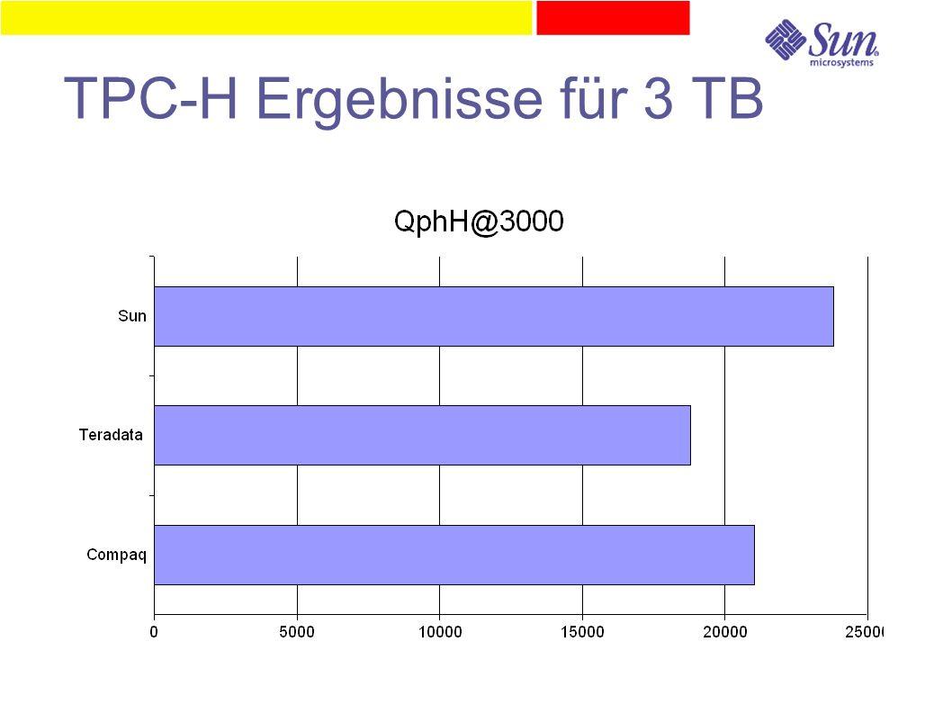 TPC-H Ergebnisse für 3 TB