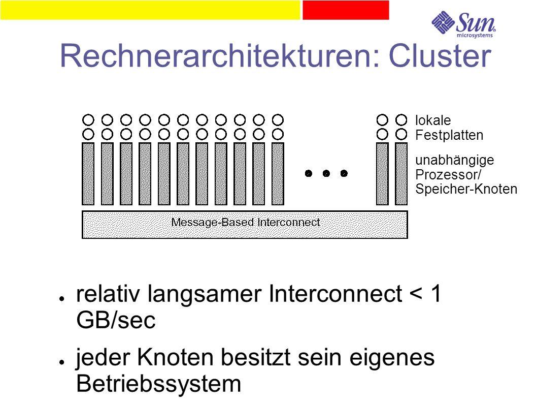 Rechnerarchitekturen: Cluster ● relativ langsamer Interconnect < 1 GB/sec ● jeder Knoten besitzt sein eigenes Betriebssystem lokale Festplatten unabhä