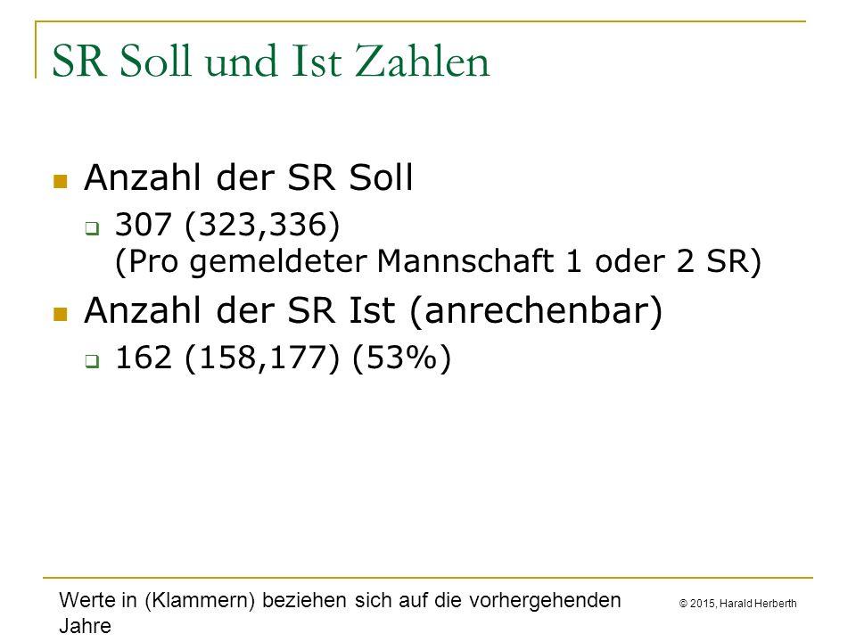 © 2015, Harald Herberth SR Soll und Ist Zahlen Anzahl der SR Soll  307 (323,336) (Pro gemeldeter Mannschaft 1 oder 2 SR) Anzahl der SR Ist (anrechenbar)  162 (158,177) (53%) Werte in (Klammern) beziehen sich auf die vorhergehenden Jahre