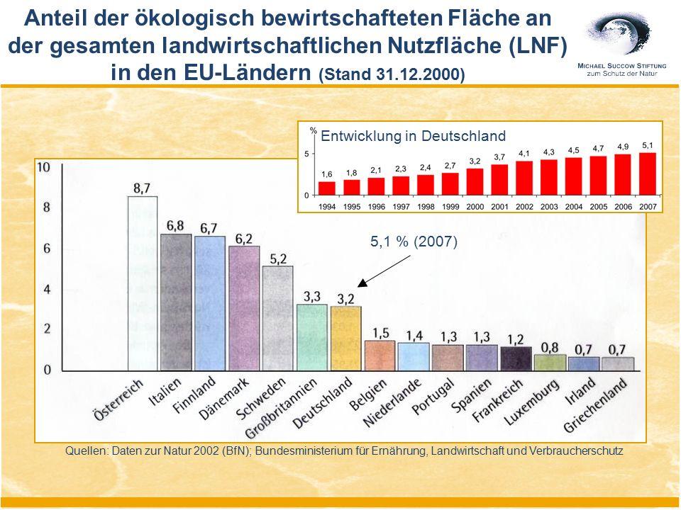 Anteil der ökologisch bewirtschafteten Fläche an der gesamten landwirtschaftlichen Nutzfläche (LNF) in den EU-Ländern (Stand 31.12.2000) Quellen: Date