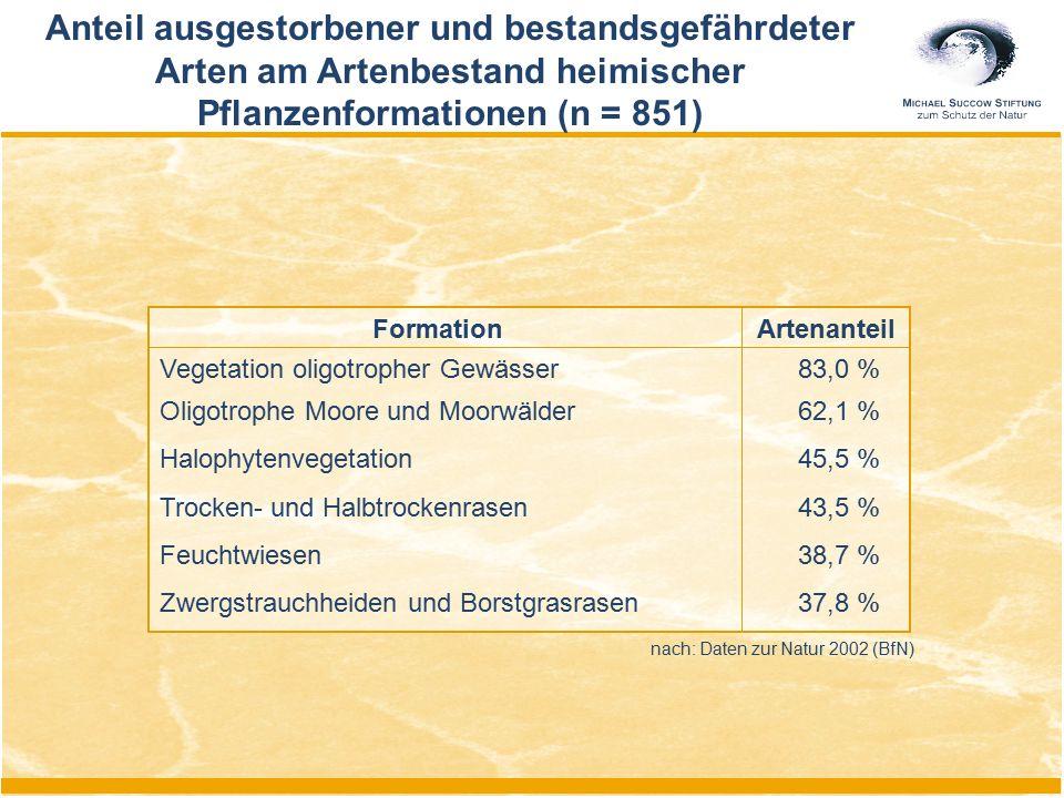 Anteil ausgestorbener und bestandsgefährdeter Arten am Artenbestand heimischer Pflanzenformationen (n = 851) nach: Daten zur Natur 2002 (BfN) Formatio