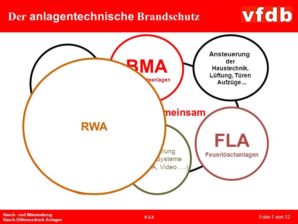Der anlagentechnische Brandschutz Rauch- und Wärmeabzug Rauch-Differenzdruck-Anlagen V 2.4 Ansteuerung weitere Systeme (z.B.