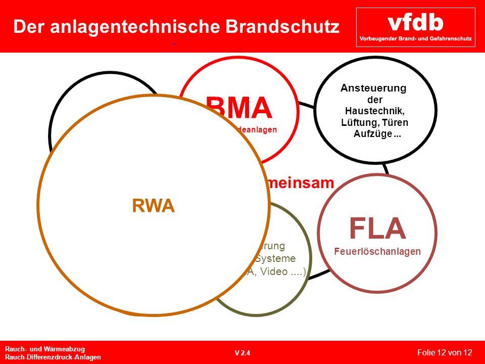 Der anlagentechnische Brandschutz Rauch- und Wärmeabzug Rauch-Differenzdruck-Anlagen V 2.4 Betrieb Automatisch über BMA Haustüre Nicht aufkeilen Absch