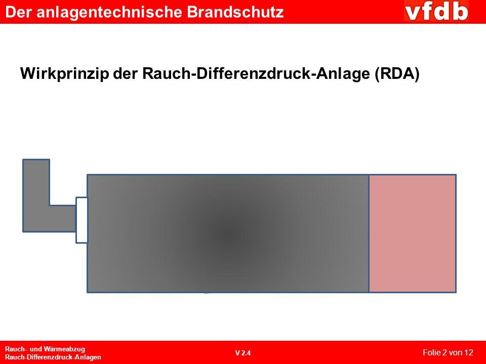 Der anlagentechnische Brandschutz Rauch- und Wärmeabzug Rauch-Differenzdruck-Anlagen V 2.4 Wirkprinzip der Rauch-Differenzdruck-Anlage (RDA) Folie 2 von 12