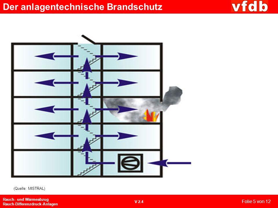 Der anlagentechnische Brandschutz Rauch- und Wärmeabzug Rauch-Differenzdruck-Anlagen V 2.4 6.2 Druckbelüftungsanlagen Eintritt von Rauch in Sicherheit
