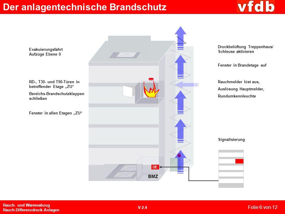 Der anlagentechnische Brandschutz Rauch- und Wärmeabzug Rauch-Differenzdruck-Anlagen V 2.4 Folie 5 von 12 (Quelle: MISTRAL)