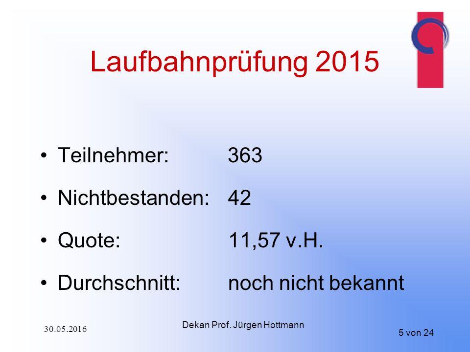 Laufbahnprüfung 2015 Teilnehmer: 363 Nichtbestanden:42 Quote:11,57 v.H.
