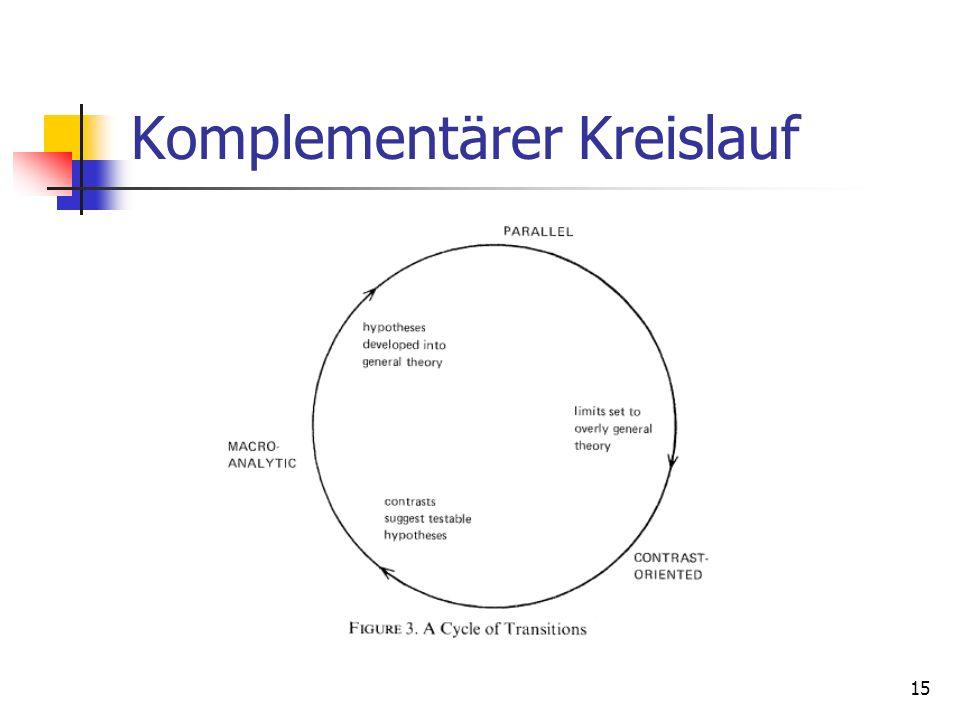 15 Komplementärer Kreislauf