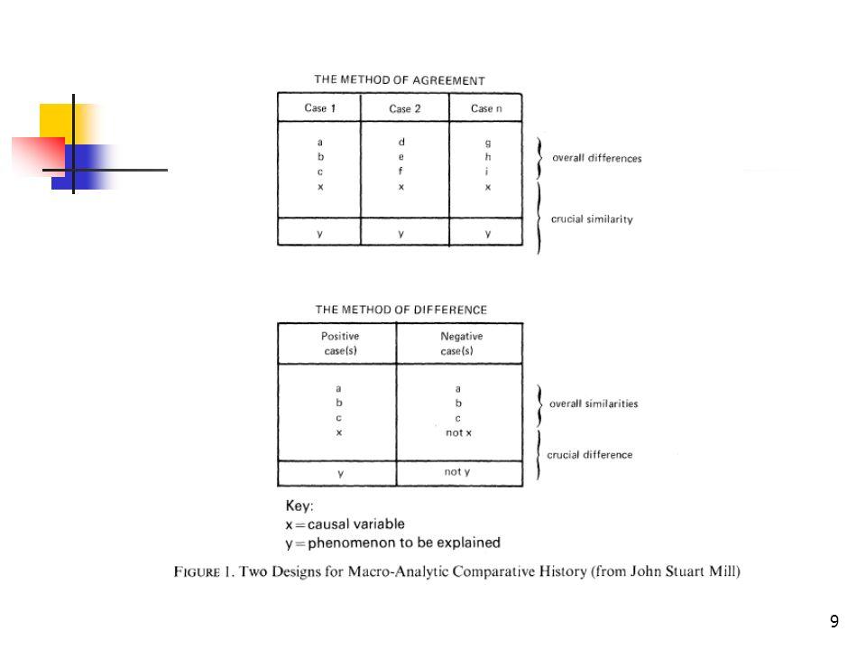 20 Fazit Verbesserung kausaler Erklärungen durch Kombination und gegenseitige Ergänzung …der drei Methoden der historisch-vergleichenden Forschung (Kreislauf) …von empirischen und theoretischen Befunden …von historischem (Vergleichs-Kontexte) und sozialwissenschaftlichem (Theorie-Angebot) Arbeiten