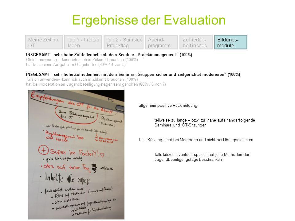 Ergebnisse der Evaluation Meine Zeit im OT Tag 2 / Samstag Projekttag Bildungs- module Tag 1 / Freitag Ideen Abend- programm Zufrieden- heit insges.