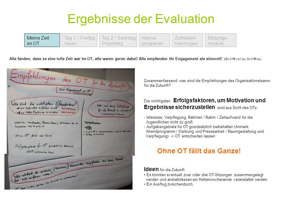 Ergebnisse der Evaluation Meine Zeit im OT Tag 1 / Freitag Ideen Tag 2 / Samstag Projekttag Abend- programm Zufrieden- heit insges. Bildungs- module Z