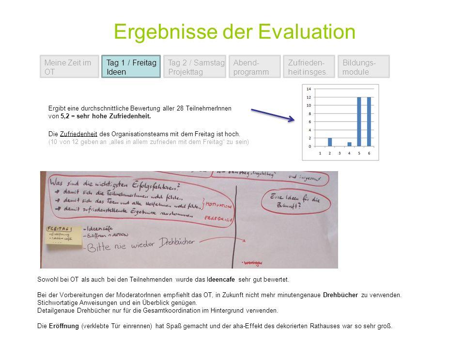 Ergebnisse der Evaluation Meine Zeit im OT Tag 1 / Freitag Ideen Tag 2 / Samstag Projekttag Abend- programm Zufrieden- heit insges.