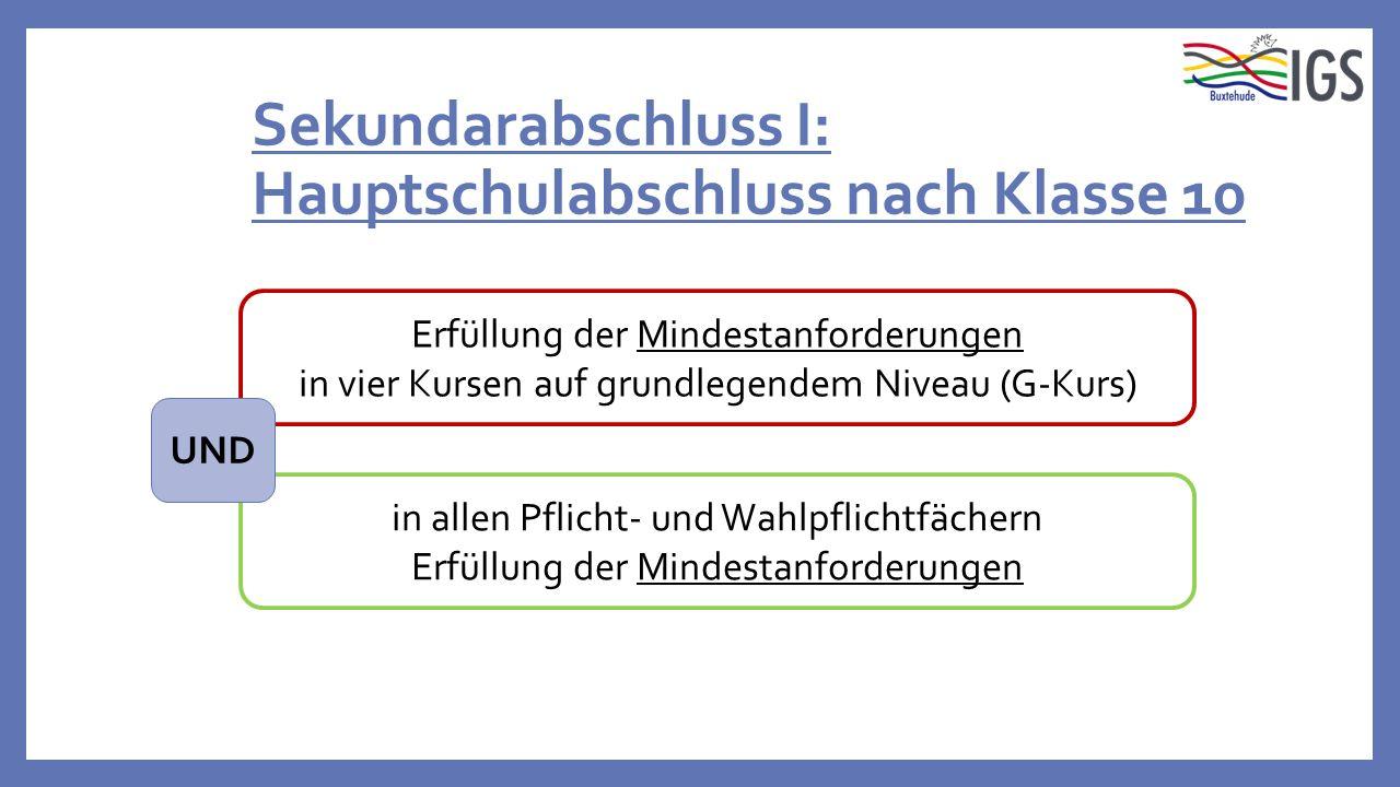 Sekundarabschluss I: Hauptschulabschluss nach Klasse 10 in allen Pflicht- und Wahlpflichtfächern Erfüllung der Mindestanforderungen in vier Kursen auf