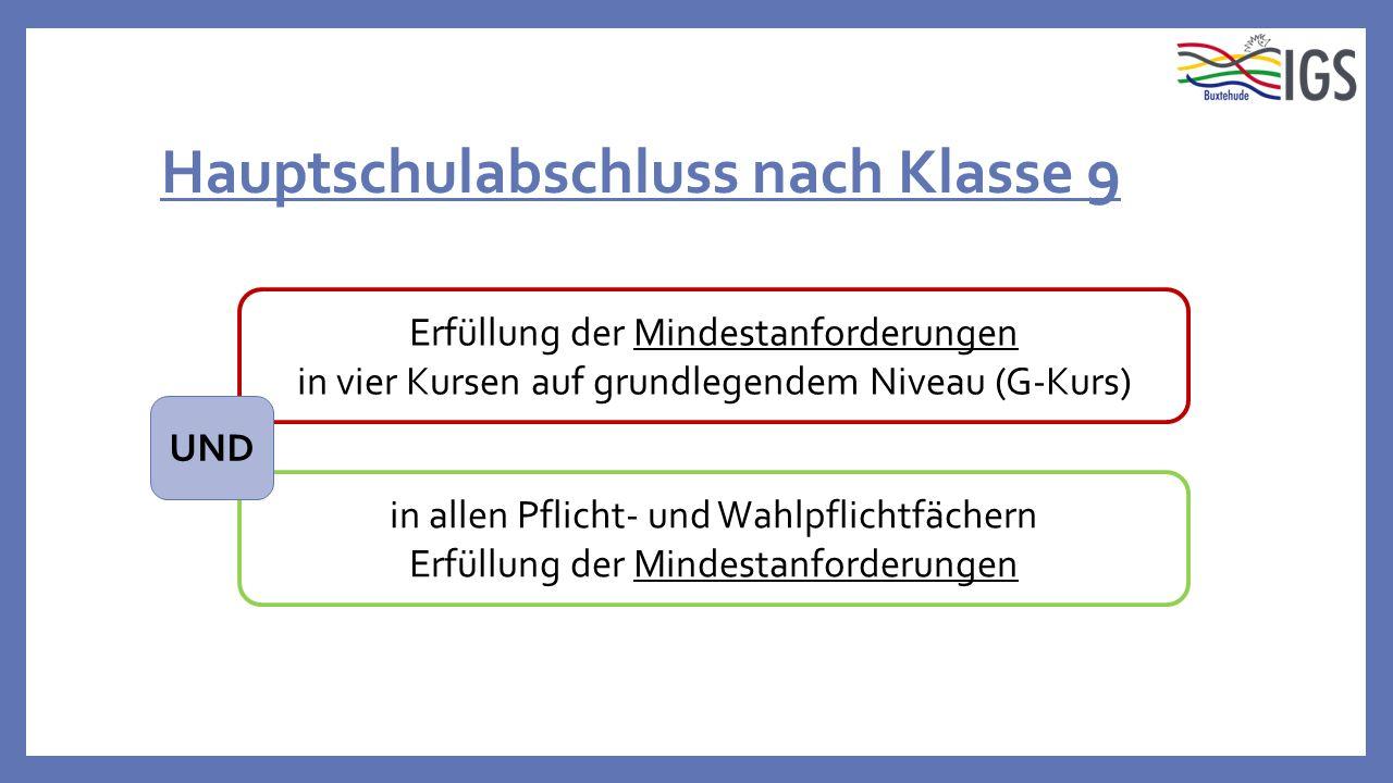 Hauptschulabschluss nach Klasse 9 in allen Pflicht- und Wahlpflichtfächern Erfüllung der Mindestanforderungen in vier Kursen auf grundlegendem Niveau (G-Kurs) UND