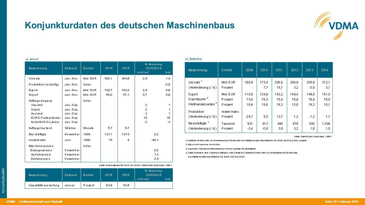 VDMA Konjunkturdaten des deutschen Maschinenbaus | Volkswirtschaft und Statistik Konjunkturbulletin Februar 2016 Seite 10 |