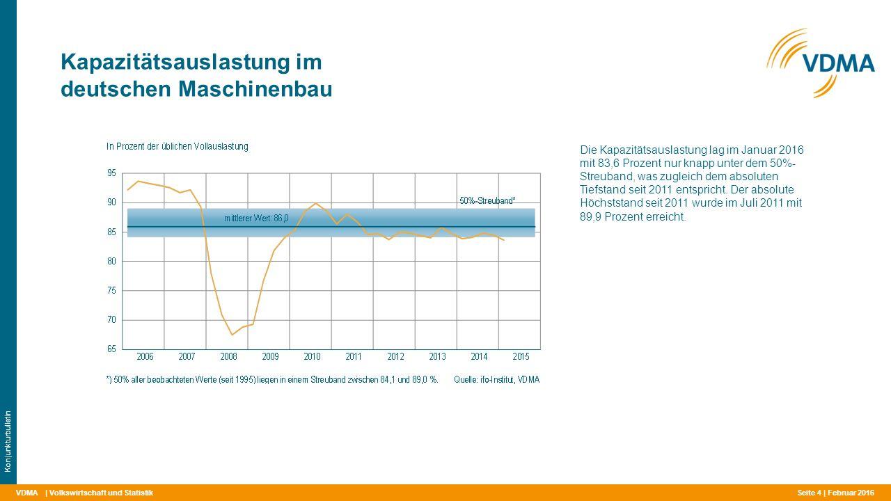 VDMA Kapazitätsauslastung im deutschen Maschinenbau | Volkswirtschaft und Statistik Konjunkturbulletin Die Kapazitätsauslastung lag im Januar 2016 mit 83,6 Prozent nur knapp unter dem 50%- Streuband, was zugleich dem absoluten Tiefstand seit 2011 entspricht.