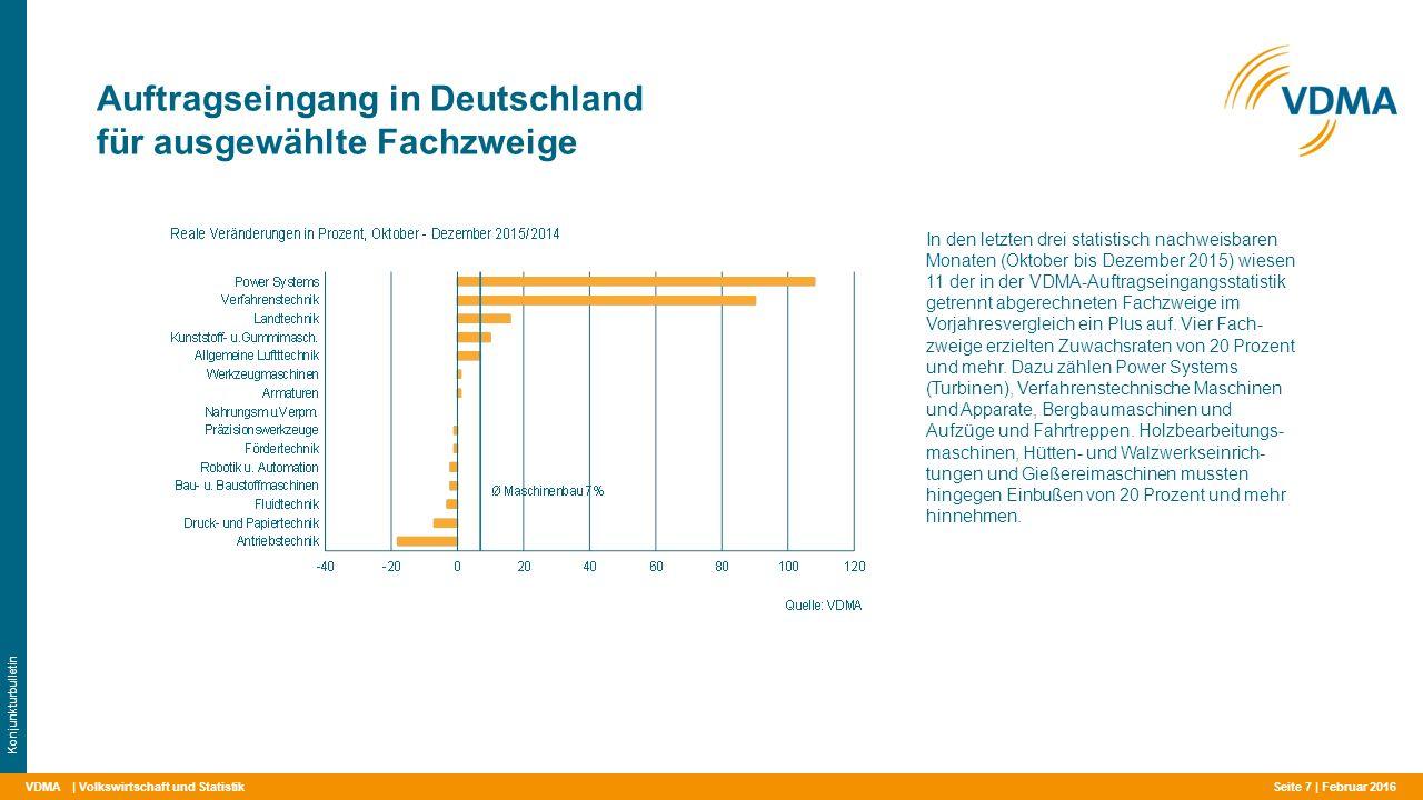 VDMA Auftragseingang in Deutschland für ausgewählte Fachzweige | Volkswirtschaft und Statistik Konjunkturbulletin In den letzten drei statistisch nachweisbaren Monaten (Oktober bis Dezember 2015) wiesen 11 der in der VDMA-Auftragseingangsstatistik getrennt abgerechneten Fachzweige im Vorjahresvergleich ein Plus auf.