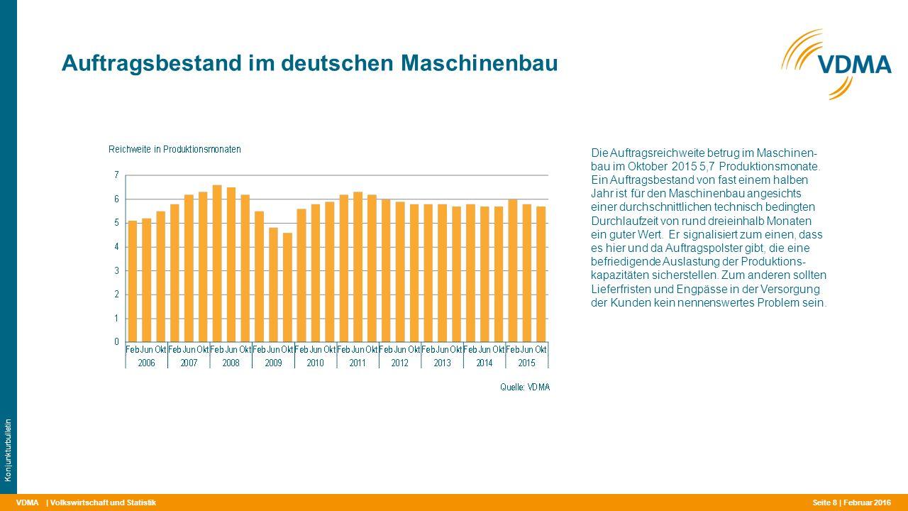 VDMA Auftragsbestand im deutschen Maschinenbau | Volkswirtschaft und Statistik Konjunkturbulletin Die Auftragsreichweite betrug im Maschinen- bau im Oktober 2015 5,7 Produktionsmonate.