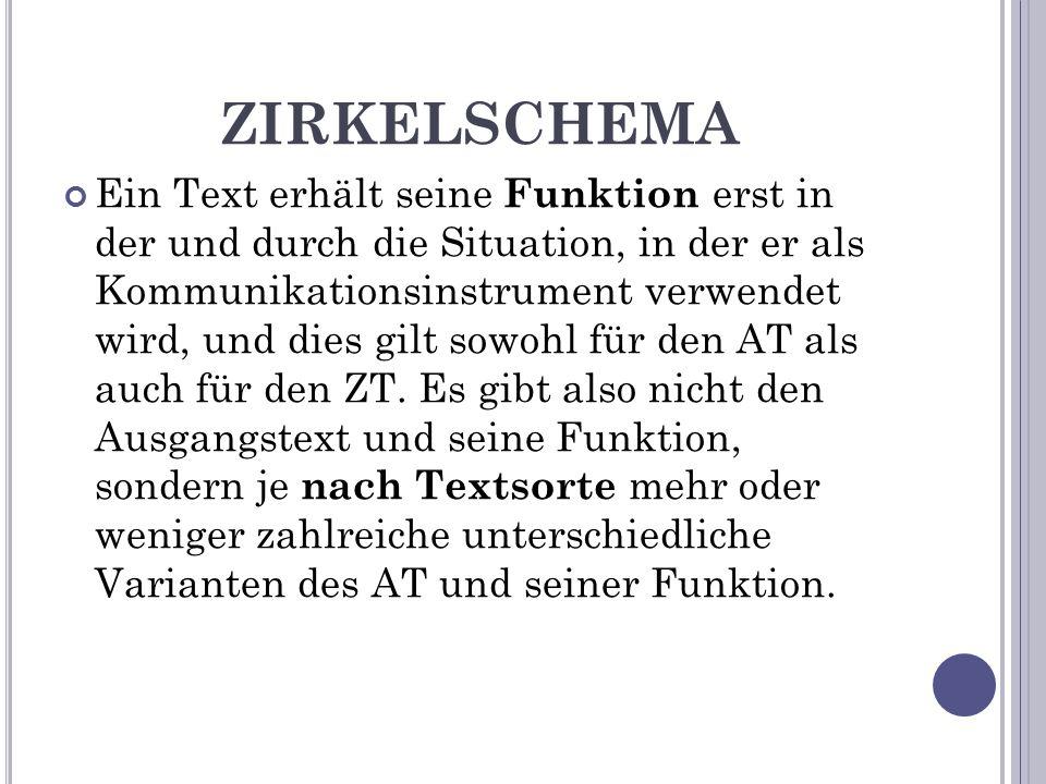 ZIRKELSCHEMA Ein Text erhält seine Funktion erst in der und durch die Situation, in der er als Kommunikationsinstrument verwendet wird, und dies gilt sowohl für den AT als auch für den ZT.