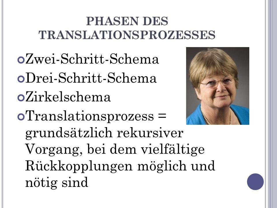 PHASEN DES TRANSLATIONSPROZESSES Zwei-Schritt-Schema Drei-Schritt-Schema Zirkelschema Translationsprozess = grundsätzlich rekursiver Vorgang, bei dem vielfältige Rückkopplungen möglich und nötig sind