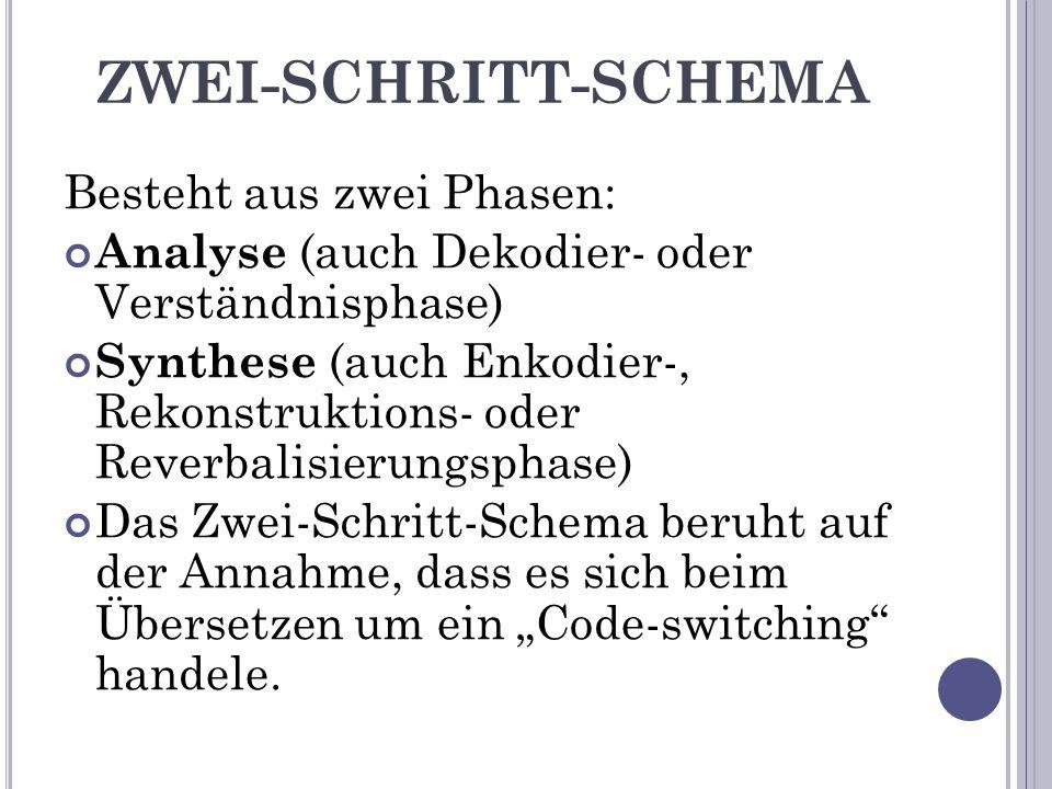 """ZWEI-SCHRITT-SCHEMA Besteht aus zwei Phasen: Analyse (auch Dekodier- oder Verständnisphase) Synthese (auch Enkodier-, Rekonstruktions- oder Reverbalisierungsphase) Das Zwei-Schritt-Schema beruht auf der Annahme, dass es sich beim Übersetzen um ein """"Code-switching handele."""