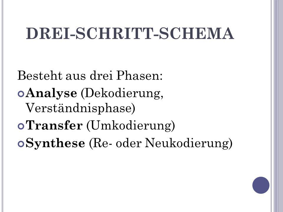 DREI-SCHRITT-SCHEMA Besteht aus drei Phasen: Analyse (Dekodierung, Verständnisphase) Transfer (Umkodierung) Synthese (Re- oder Neukodierung)