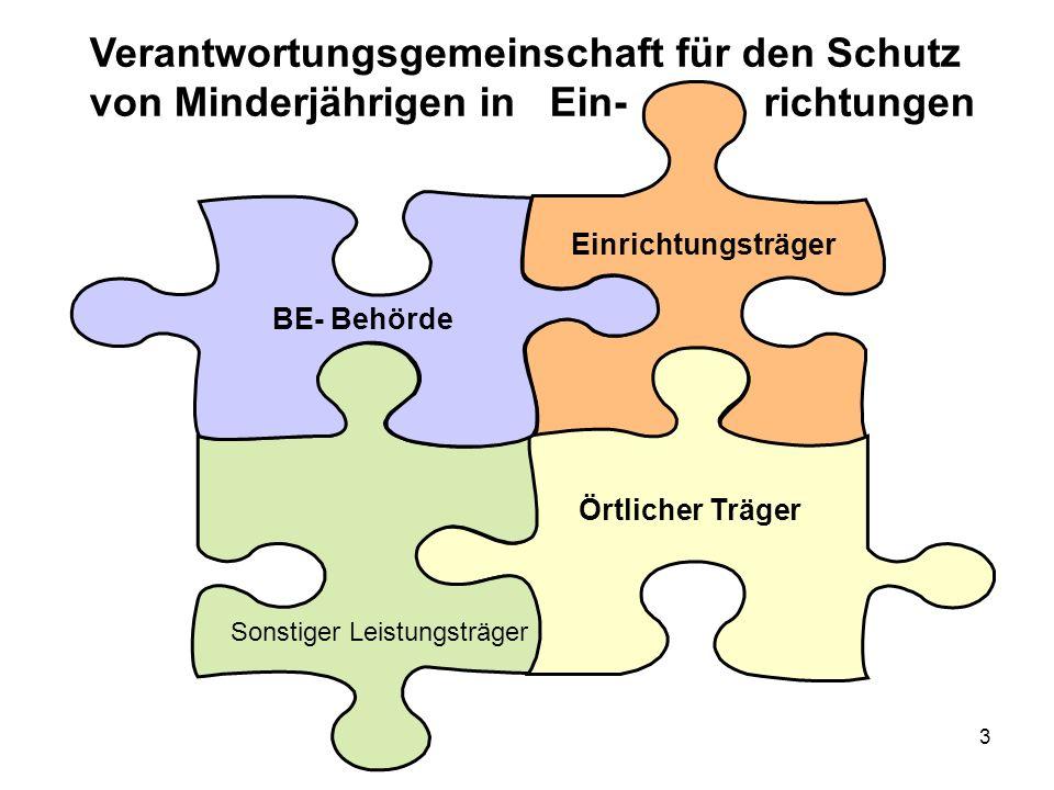 3 Einrichtungsträger BE- Behörde Örtlicher Träger Sonstiger Leistungsträger Verantwortungsgemeinschaft für den Schutz von Minderjährigen in Ein- richtungen