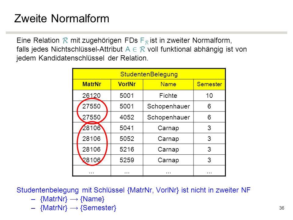 Zweite Normalform Eine Relation R mit zugehörigen FDs F R ist in zweiter Normalform, falls jedes Nichtschlüssel-Attribut A ∈ R voll funktional abhängig ist von jedem Kandidatenschlüssel der Relation.