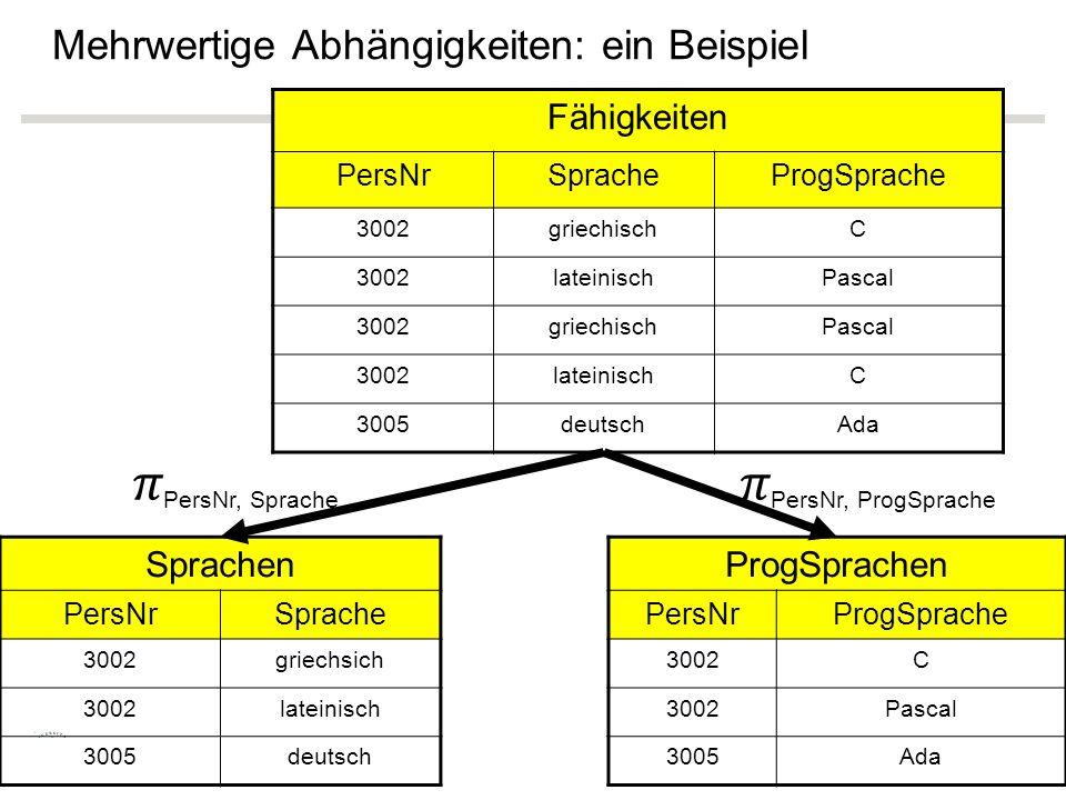 Mehrwertige Abhängigkeiten: ein Beispiel Fähigkeiten PersNrSpracheProgSprache 3002griechischC 3002lateinischPascal 3002griechischPascal 3002lateinischC 3005deutschAda Sprachen PersNrSprache 3002griechsich 3002lateinisch 3005deutsch ProgSprachen PersNrProgSprache 3002C Pascal 3005Ada PersNr, SprachePersNr, ProgSprache