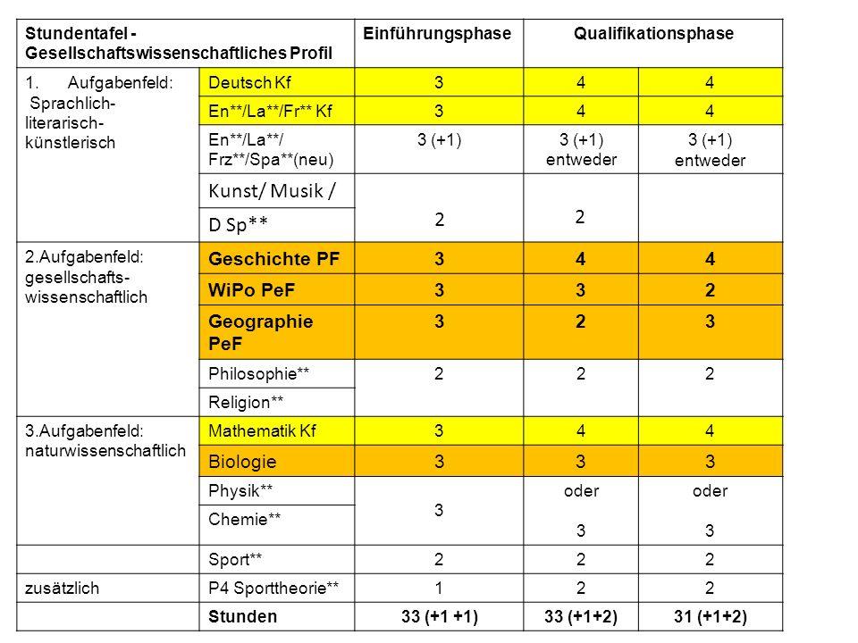 Stundentafel - Gesellschaftswissenschaftliches Profil EinführungsphaseQualifikationsphase 1.Aufgabenfeld: Sprachlich- literarisch- künstlerisch Deutsch Kf344 En**/La**/Fr** Kf344 En**/La**/ Frz**/Spa**(neu) 3 (+1) entweder 3 (+1) entweder Kunst/ Musik / 2 2 D Sp** 2.Aufgabenfeld: gesellschafts- wissenschaftlich Geschichte PF344 WiPo PeF332 Geographie PeF 323 Philosophie**222 Religion** 3.Aufgabenfeld: naturwissenschaftlich Mathematik Kf344 Biologie333 Physik** 3 oder 3 oder 3 Chemie** Sport**222 zusätzlichP4 Sporttheorie**122 Stunden33 (+1 +1)33 (+1+2)31 (+1+2)