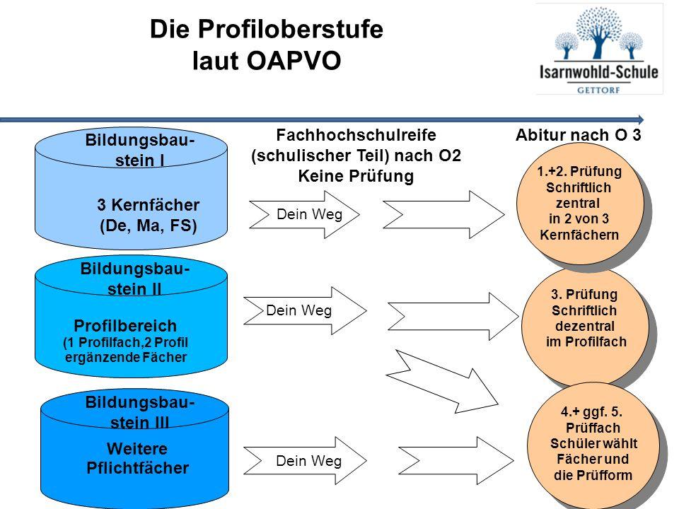 3 Kernfächer (De, Ma, FS) 3. Prüfung Schriftlich dezentral im Profilfach 3.
