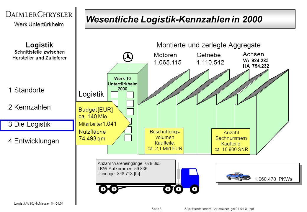 Werk Untertürkheim Logistik W10, Hr.Mauser, 04.04.01 1 Standorte 2 Kennzahlen 3 Die Logistik 4 Entwicklungen S:\präsentationen\...\hr-mauser igm 04-04-01.pptSeite 3 Logistik Schnittstelle zwischen Hersteller und Zulieferer Logistik Beschaffungs- volumen Kaufteile: ca.