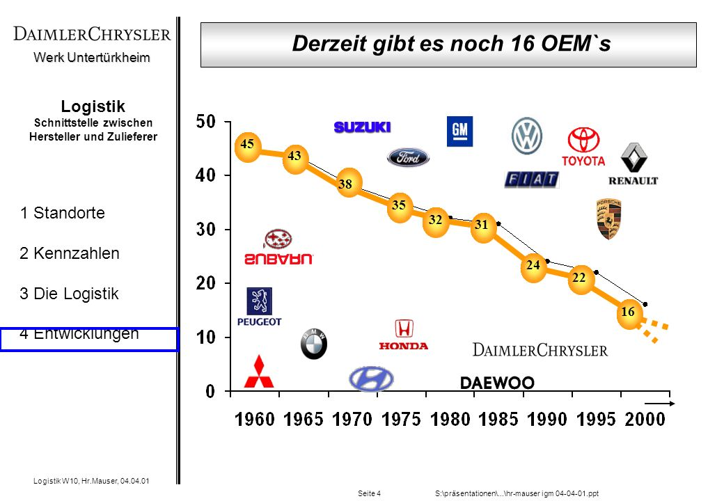 Werk Untertürkheim Logistik W10, Hr.Mauser, 04.04.01 1 Standorte 2 Kennzahlen 3 Die Logistik 4 Entwicklungen S:\präsentationen\...\hr-mauser igm 04-04-01.pptSeite 4 Logistik Schnittstelle zwischen Hersteller und Zulieferer 45 16 35 32 31 24 22 38 43 Derzeit gibt es noch 16 OEM`s