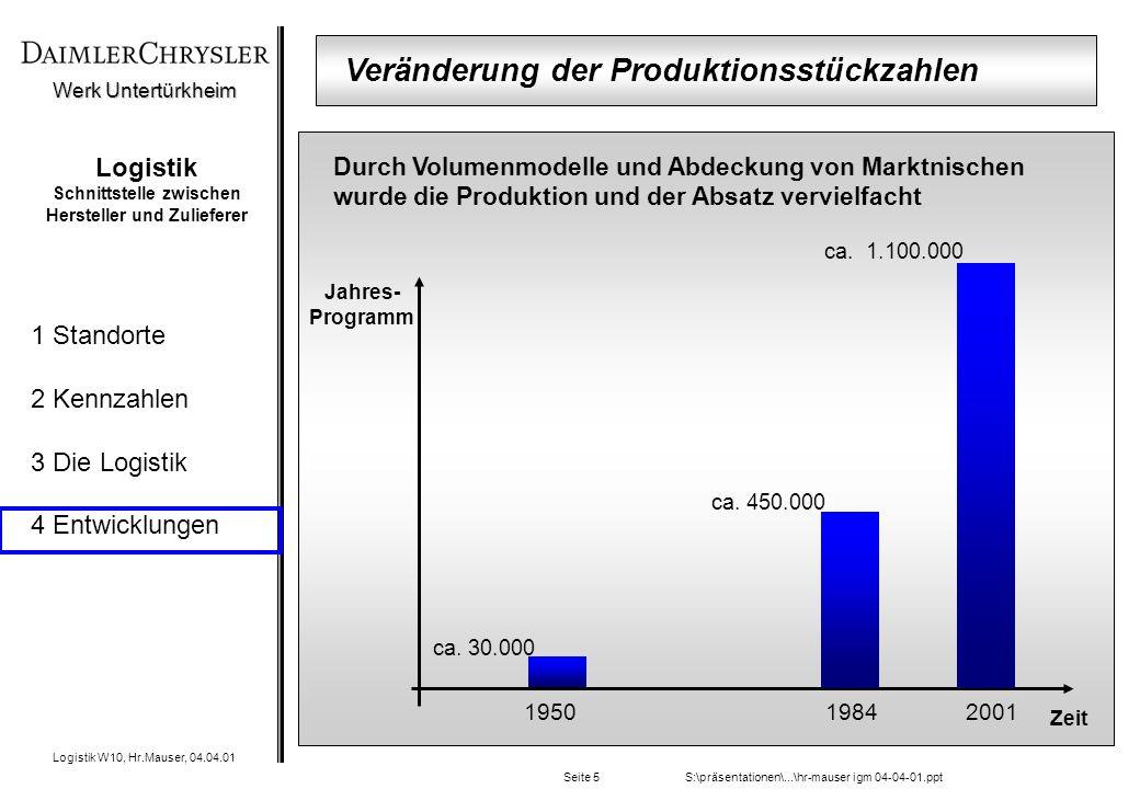 Werk Untertürkheim Logistik W10, Hr.Mauser, 04.04.01 1 Standorte 2 Kennzahlen 3 Die Logistik 4 Entwicklungen S:\präsentationen\...\hr-mauser igm 04-04-01.pptSeite 5 Logistik Schnittstelle zwischen Hersteller und Zulieferer Jahres- Programm Zeit 200119841950 ca.