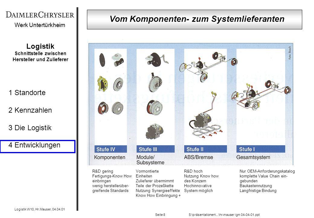 Werk Untertürkheim Logistik W10, Hr.Mauser, 04.04.01 1 Standorte 2 Kennzahlen 3 Die Logistik 4 Entwicklungen S:\präsentationen\...\hr-mauser igm 04-04-01.pptSeite 8 Logistik Schnittstelle zwischen Hersteller und Zulieferer R&D gering Fertigungs-Know How einbringen wenig herstellerüber- greifende Standards Vormontierte Einheiten Zulieferer überrnimmt Teile der Prozeßkette Nutzung Synergieeffekte Know How Einbringung + R&D hoch Nutzung Know how des Konzern Hochinnovative System möglich Nur OEM-Anforderungskatalog komplette Value Chain ein- gebunden Baukastennutzung Langfristige Bindung Vom Komponenten- zum Systemlieferanten