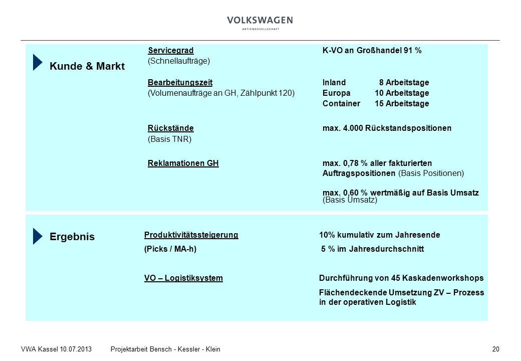 Kunde & Markt Servicegrad K-VO an Großhandel 91 % (Schnellaufträge) Bearbeitungszeit Inland 8 Arbeitstage (Volumenaufträge an GH, Zählpunkt 120) Europa 10 Arbeitstage Container15 Arbeitstage Rückstände max.