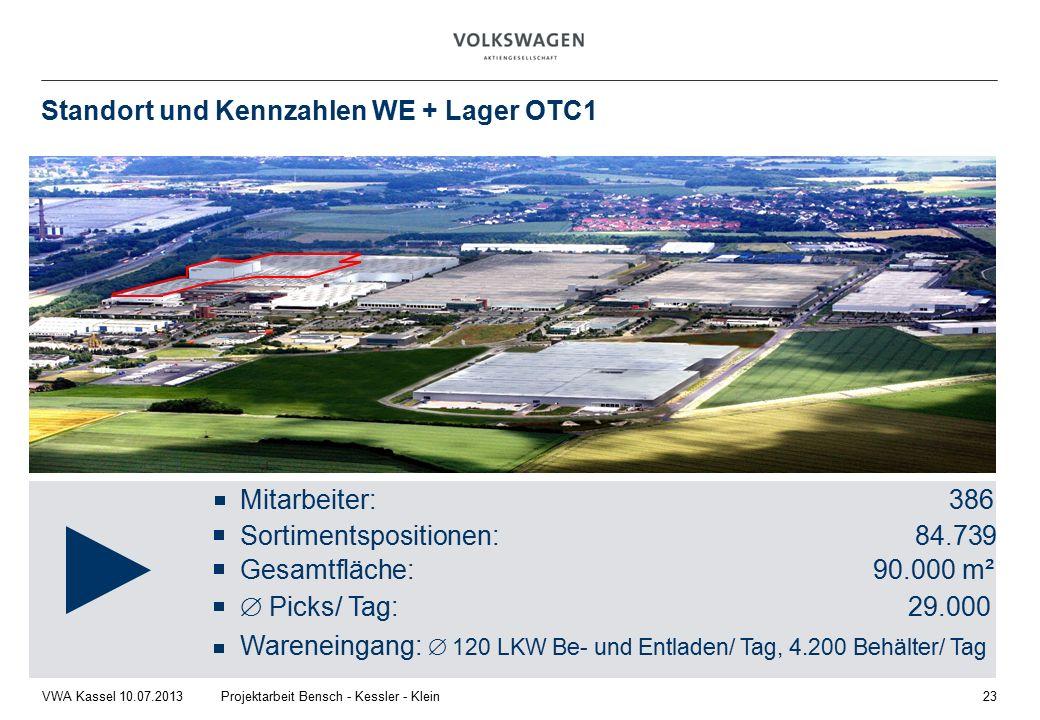 Standort und Kennzahlen WE + Lager OTC1 Mitarbeiter:386 Sortimentspositionen: 84.739 Gesamtfläche: 90.000 m²  Picks/ Tag: 29.000 Wareneingang:  120 LKW Be- und Entladen/ Tag, 4.200 Behälter/ Tag VWA Kassel 10.07.2013Projektarbeit Bensch - Kessler - Klein23
