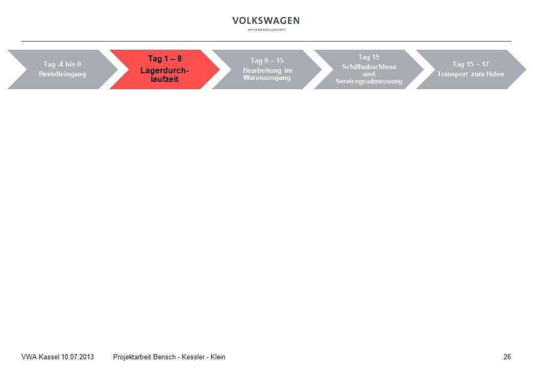 26Projektarbeit Bensch - Kessler - KleinVWA Kassel 10.07.2013 Tag -4 bis 0 Bestelleingang Tag 1 – 8 Lagerdurch- laufzeit Tag 9 – 15 Bearbeitung im Warenausgang Tag 15 Schiffsabschluss und Servicegradmessung Tag 15 – 17 Transport zum Hafen