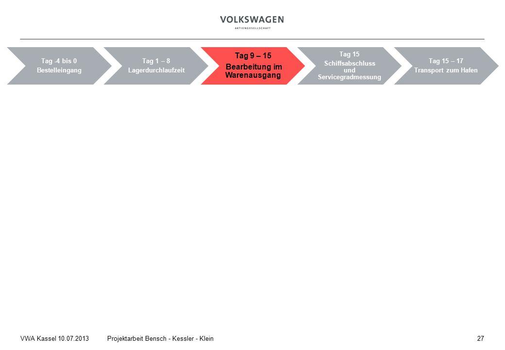 27Projektarbeit Bensch - Kessler - KleinVWA Kassel 10.07.2013 Tag -4 bis 0 Bestelleingang Tag 1 – 8 Lagerdurchlaufzeit Tag 9 – 15 Bearbeitung im Warenausgang Tag 15 Schiffsabschluss und Servicegradmessung Tag 15 – 17 Transport zum Hafen