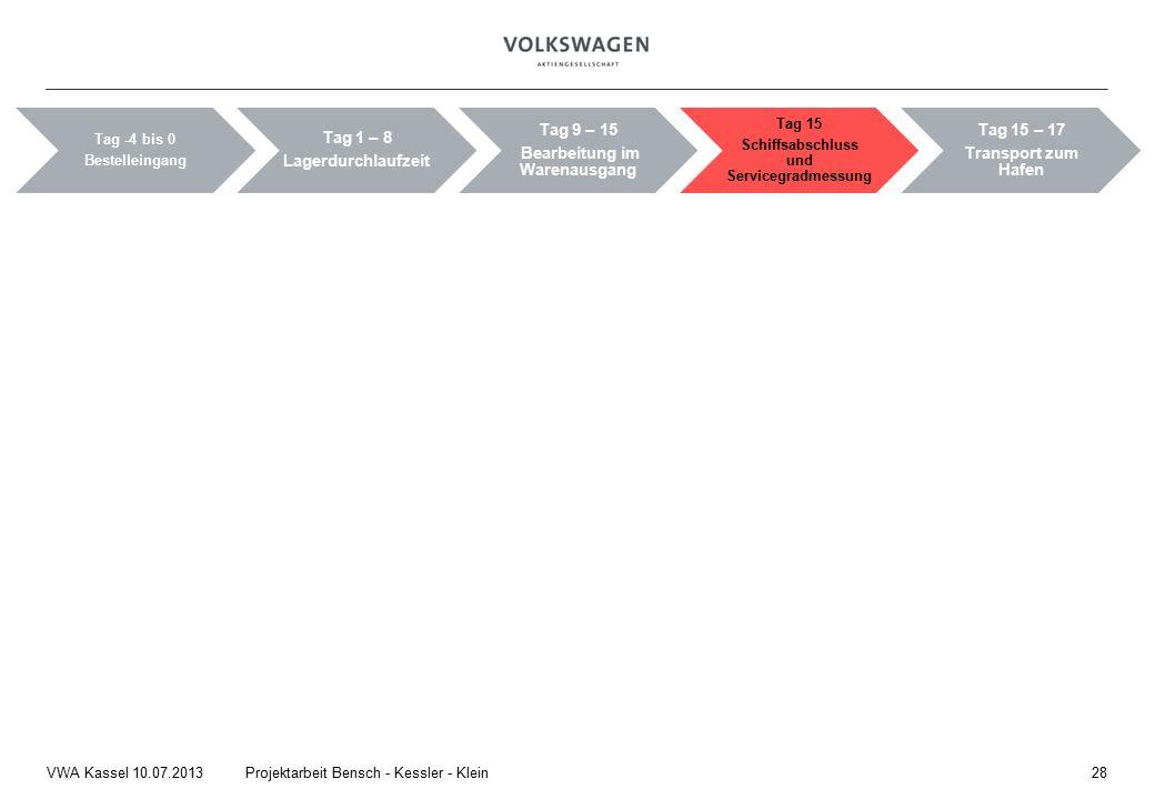 28Projektarbeit Bensch - Kessler - KleinVWA Kassel 10.07.2013 Tag -4 bis 0 Bestelleingang Tag 1 – 8 Lagerdurchlaufzeit Tag 9 – 15 Bearbeitung im Warenausgang Tag 15 Schiffsabschluss und Servicegradmessung Tag 15 – 17 Transport zum Hafen