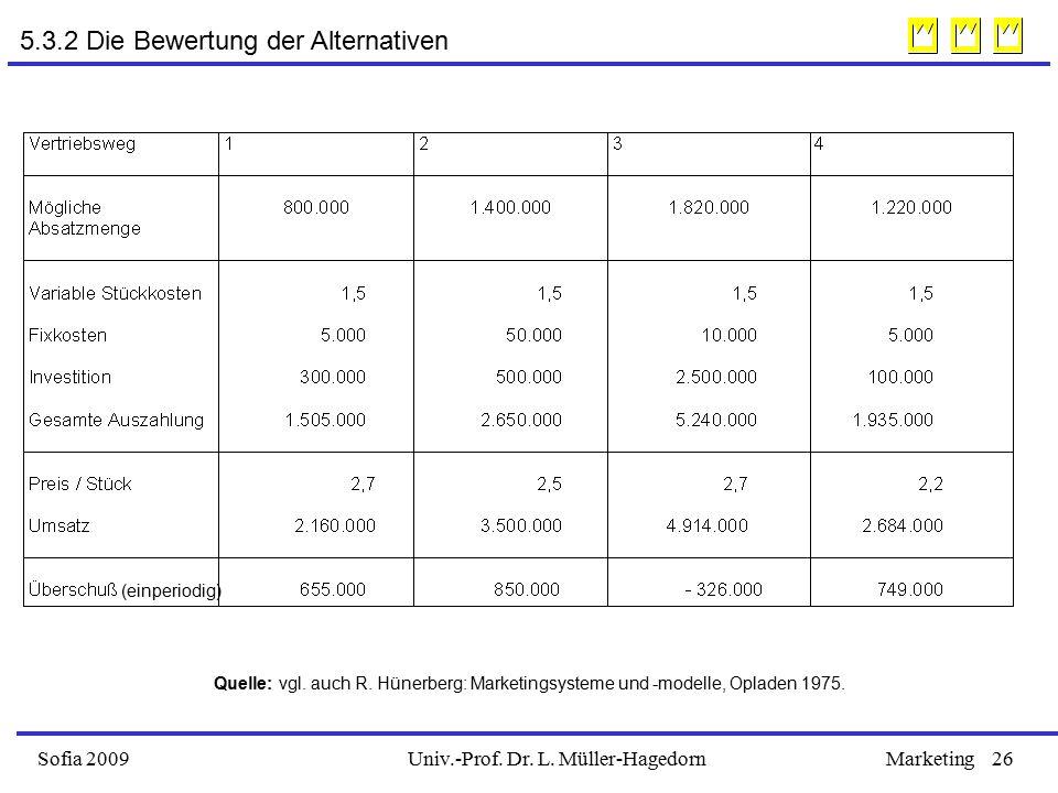 Univ.-Prof. Dr. L. Müller-HagedornSofia 2009Marketing26 Quelle: vgl.