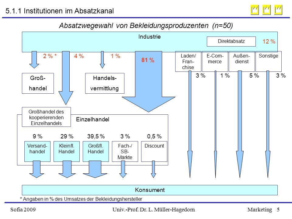Univ.-Prof.Dr. L. Müller-HagedornSofia 2009Marketing6 Wirtschaftssubjekte u.
