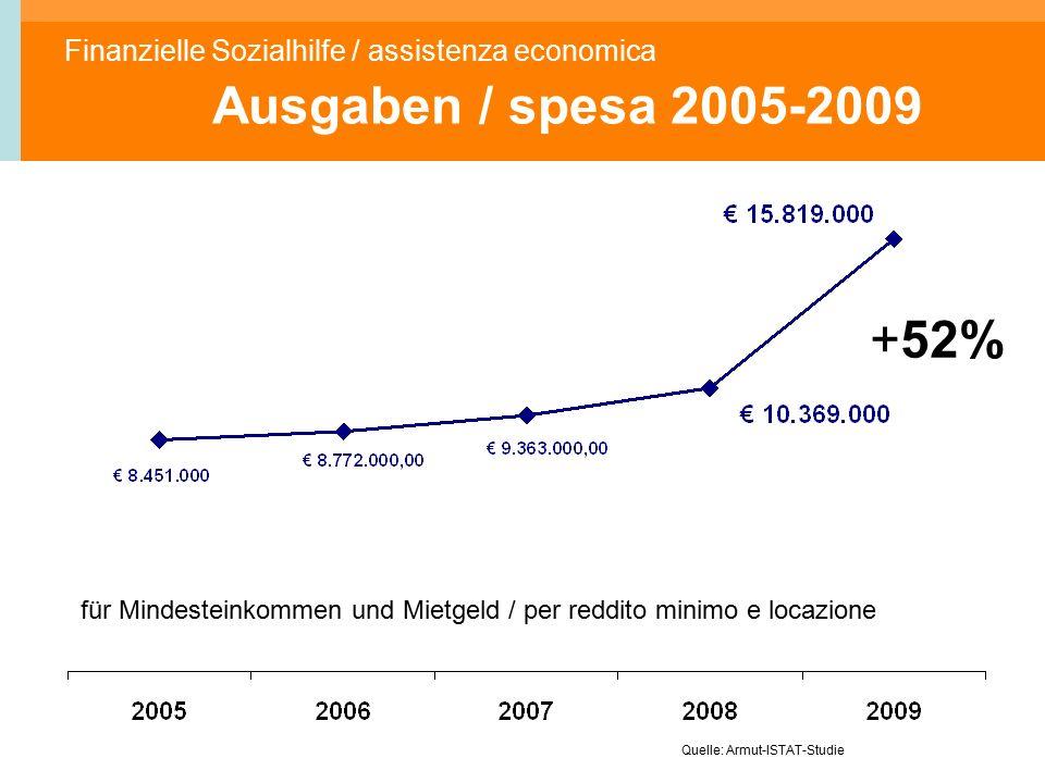 Finanzielle Sozialhilfe / assistenza economica Ausgaben / spesa 2005-2009 Quelle: Armut-ISTAT-Studie für Mindesteinkommen und Mietgeld / per reddito minimo e locazione +52%