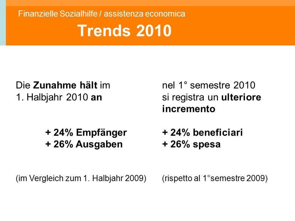 Finanzielle Sozialhilfe / assistenza economica Trends 2010 Die Zunahme hält im 1.
