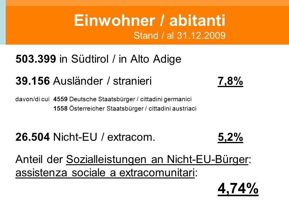 Einwohner / abitanti Stand / al 31.12.2009 503.399 in Südtirol / in Alto Adige 39.156 Ausländer / stranieri7,8% davon/di cui 4559 Deutsche Staatsbürger / cittadini germanici 1558 Österreicher Staatsbürger / cittadini austriaci 26.504 Nicht-EU / extracom.