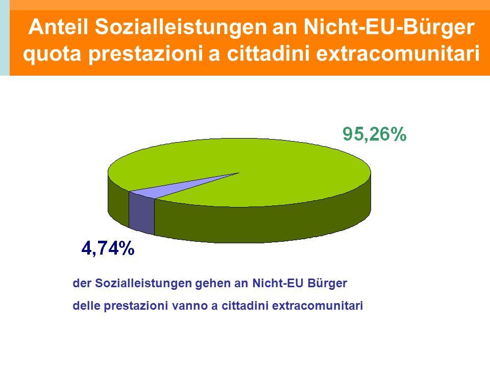 der Sozialleistungen gehen an Nicht-EU Bürger delle prestazioni vanno a cittadini extracomunitari Anteil Sozialleistungen an Nicht-EU-Bürger quota prestazioni a cittadini extracomunitari