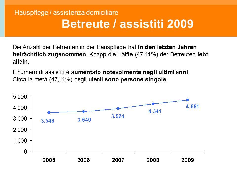 Hauspflege / assistenza domiciliare Betreute / assistiti 2009 Die Anzahl der Betreuten in der Hauspflege hat in den letzten Jahren beträchtlich zugenommen.