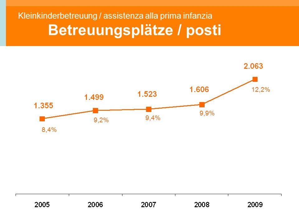 Kleinkinderbetreuung / assistenza alla prima infanzia Betreuungsplätze / posti 8,4% 9,4% 9,2% 9,9% 12,2%