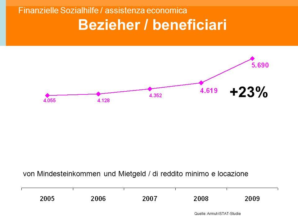 Finanzielle Sozialhilfe / assistenza economica Bezieher / beneficiari von Mindesteinkommen und Mietgeld / di reddito minimo e locazione +23% Quelle: Armut-ISTAT-Studie