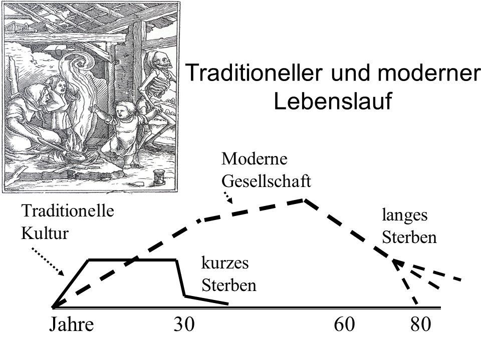 Traditioneller und moderner Lebenslauf 306080Jahre Traditionelle Kultur Moderne Gesellschaft langes Sterben kurzes Sterben